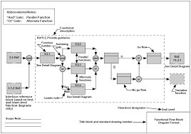 how to read a wiring diagram for dummies wiring diagram simonand