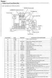 fuse box diagram for under hood on 1993 accord ex honda tech