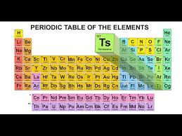 P Table Com Tennessine Approved As Name Of Newly Discovered Element Research