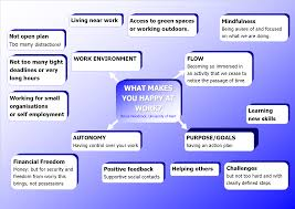 What Is Your Long Term Career Objective Career Satisfaction