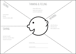 Blank Concept Map Template by How To Run An Empathy U0026 User Journey Mapping Workshop