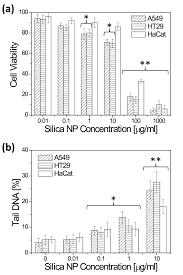mechanism of cellular uptake of genotoxic silica nanoparticles