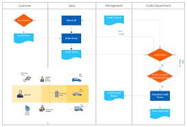 Kitchen Design Process Copying Service Process Flowchart Flowchart Examples