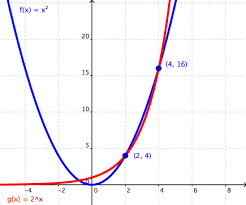 exponential functions wyzant resources