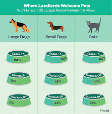 Which State Has The Most Dog Owners Per Capita According To 2016 Stats America U0027s Most Paw Some Rental Markets For Pet Owners Trulia U0027s Blog