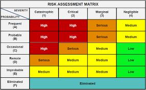 risk assessment matrix template playbestonlinegames