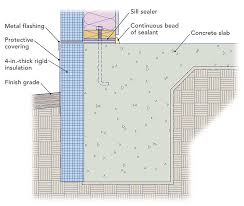 Best Way To Insulate A Basement by Insulating A Slab On Grade Fine Homebuilding