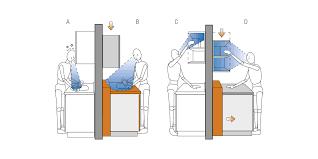 taille plan de travail cuisine hauteur et largeur du plan de travail de la cuisine plans