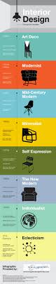home design brand this graphic consists of a sort of history lesson into interior