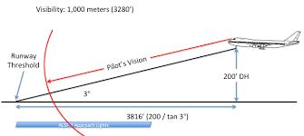 Approach Lighting System Approach Lighting System Aviationchief Com