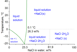 density of table salt sodium chloride wikipedia