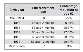 social security benefits table how to get a bigger social security retirement benefit jfs wealth
