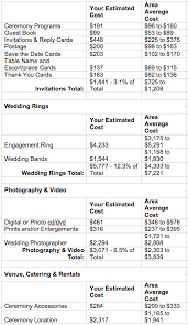 cost of wedding programs average cost of flowers for wedding average cost of wedding