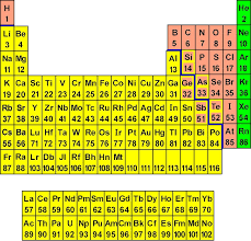 Periodic Table Test The Periodic Chart Of Table Of The Elements Wyzant Resources