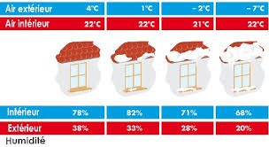taux d humidité dans une chambre tout savoir sur lhumidification de lair taux d humidité chambre
