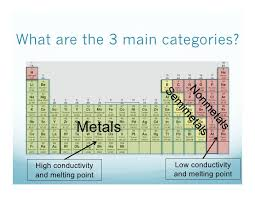 how is the periodic table organized 10 14 review how is the periodic table organized