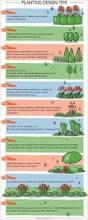 Planning A Backyard Garden by The Urban Domestic Diva Gardening Garden Plan A Week Week 2
