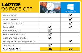 chrome os vs android windows 10 vs os x el capitan why microsoft wins