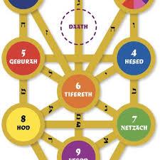 archangels kabbalah tree of sephirot