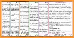 a teacher u0027s autobiography worksheets for proofreading and editing