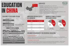 how to write paper in chinese education in china wenr wenr 0316 country profile china 2000px fw