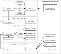 sustainability free full text adapt or perish a review of