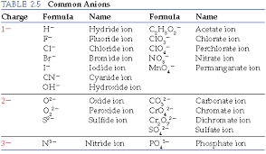Periodic Table With Charges Chapter 2 Section 7