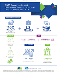 Business travel responsible for 547 billion in u s gdp in 2016