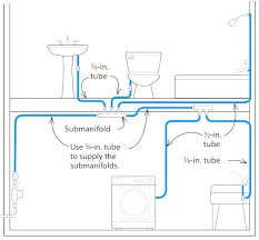 pex submanifold system plumbing rough in and connections beautiful