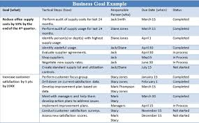 example business goals and objectives u2014 the thriving small business