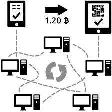 How How Does Bitcoin Work Bitcoin