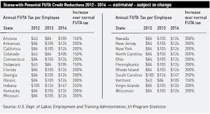 wisconsin withholding tax tables unemployment insurance tax increases expected through 2014