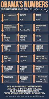 jobs under obama administration obama s numbers april 2016 update factcheck org