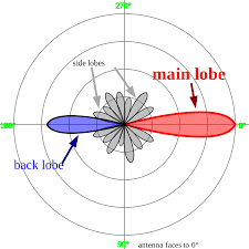 side lobe wikipedia