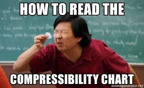 How To Read Meme - how to read the compressibility chart asian reading small paper