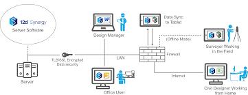 data management version control 12d synergy