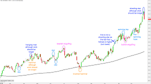 reversal pattern recognition candlestick and chart patterns the dynamic trader