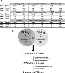exome sequencing reveals a thrombopoietin ligand mutation in a