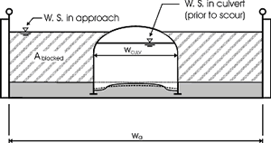 section 3 theoretical background bottomless culvert scour study