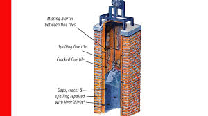 chimney cracked damaged flue smart repair with tom youtube