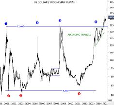 Usd To Idr Us Dollar Rupiah Tech Charts