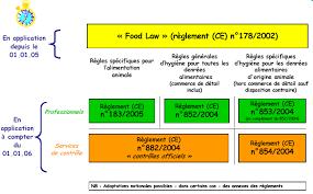 cuisine collective reglementation les nouvelles obligations du paquet hygiène pour les restaurateurs