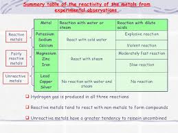 Most Reactive Metals On The Periodic Table Metals Reactivity Series