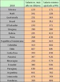 cuanto es salario minimo en mexico2016 los distintos tipos de salarios mínimos y el aumento de salarios en