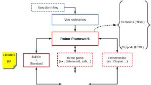 test automation with robot framework supinfo école supérieure d