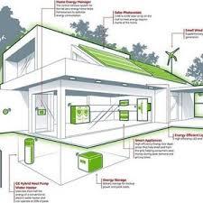 energy efficient home plans wonderful energy efficient home design plans pictures best