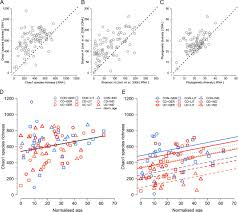 geographical patterns of the standing and active human gut