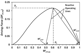 design applying the elements 24 phase diagram for mtbe multi element system at 11 atm 5 4 4 2 step