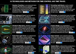 Light Travel Making Time Travel A Reality U2013 Hacker Noon