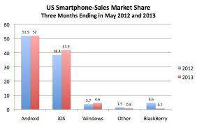 iphone vs android sales apple creeps up on android in us smartphone sales the register